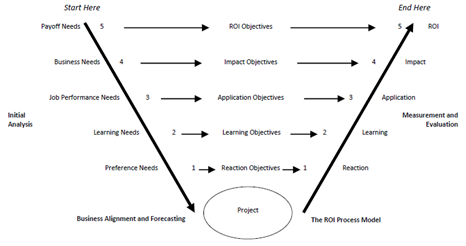 ROI Process